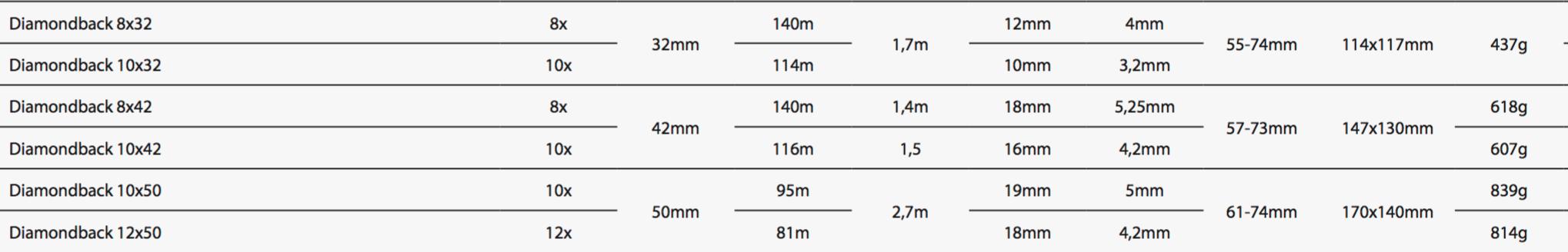 Vortex Optics Diamondbacks II specifikationer håndkikkert til jagt jagtkikkert